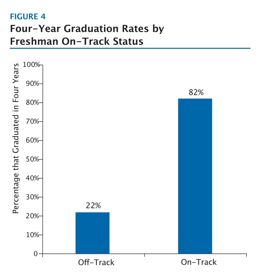 On-Track Freshman Four Times More Like To Graduate