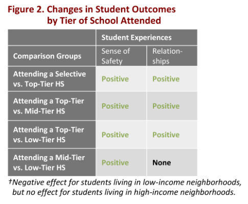 High Performing Neighborhood, Charters and SEHS Can Produce Similar Results