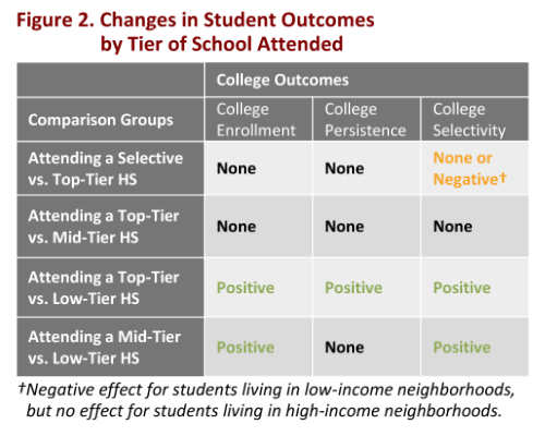 Neighborhood and Charters Had Similar Outcomes as SEHS