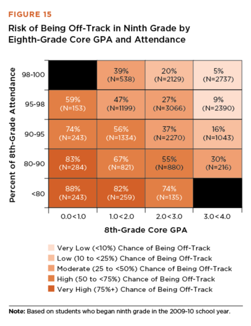 GPA & Attendance Help Predict HS Performance