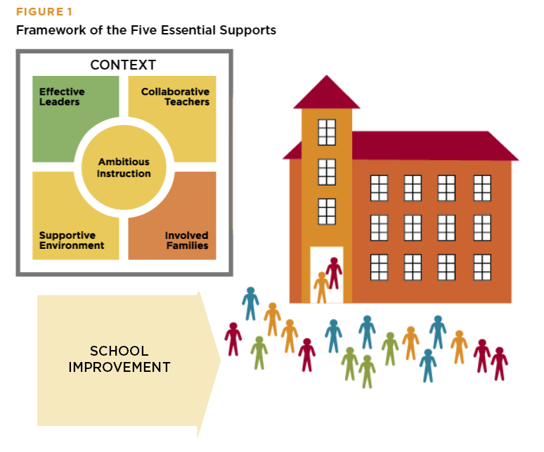 School Leaders Use 5Essentials For School Improvement