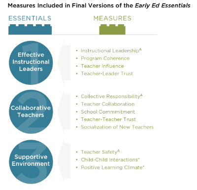 Early Education Essentials Survey Provides Actionable Data