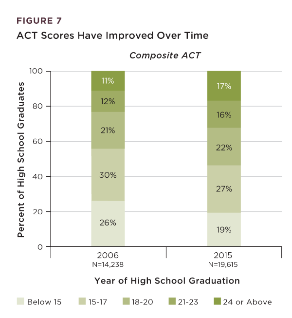 CPS ACT Scores Have Increased