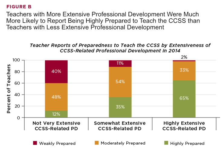 Teachers With More Professional Development More Prepared
