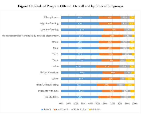 80% of GoCPS Applicants Received Offer at One of Top Choices