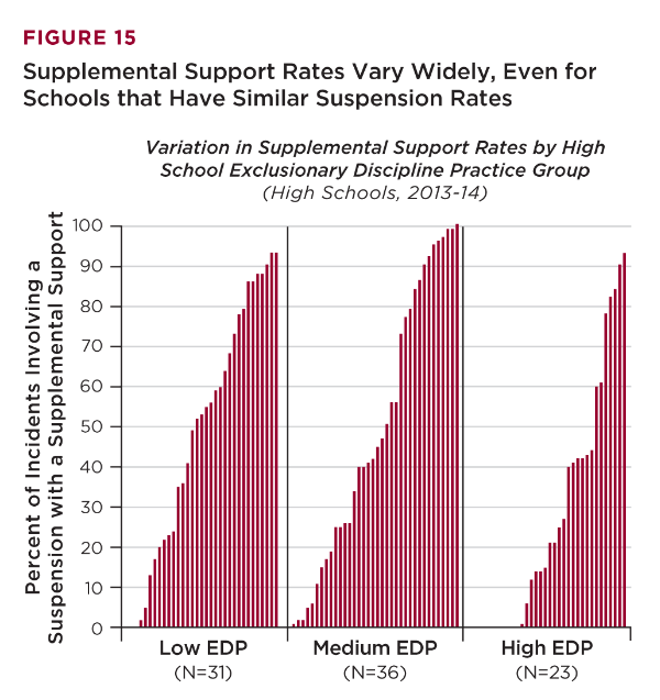 Schools Vary Widely in Suspensions and Supplemental Supports