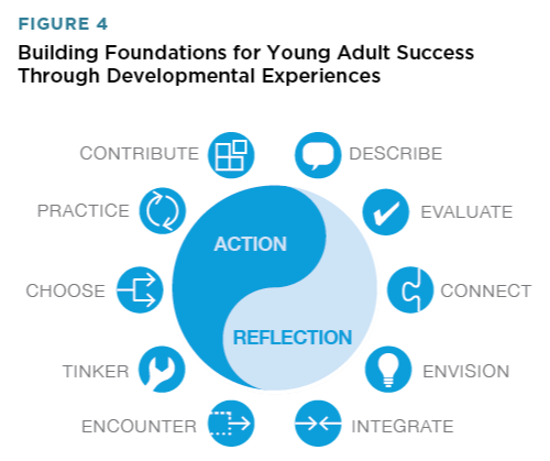 Adults Can Help Foster Young Adult Success