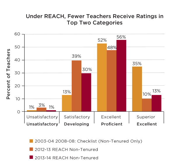 "Under REACH, Fewer Teachers Rated ""Excellent"""