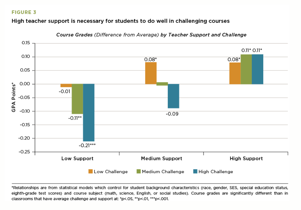 Student Grades Highest With Most Support