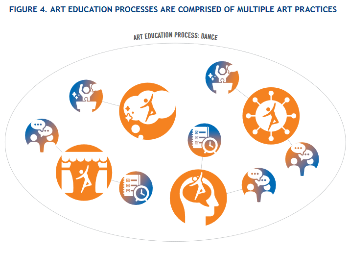 Art Education Processes are Comprised of Multiple Art Practices