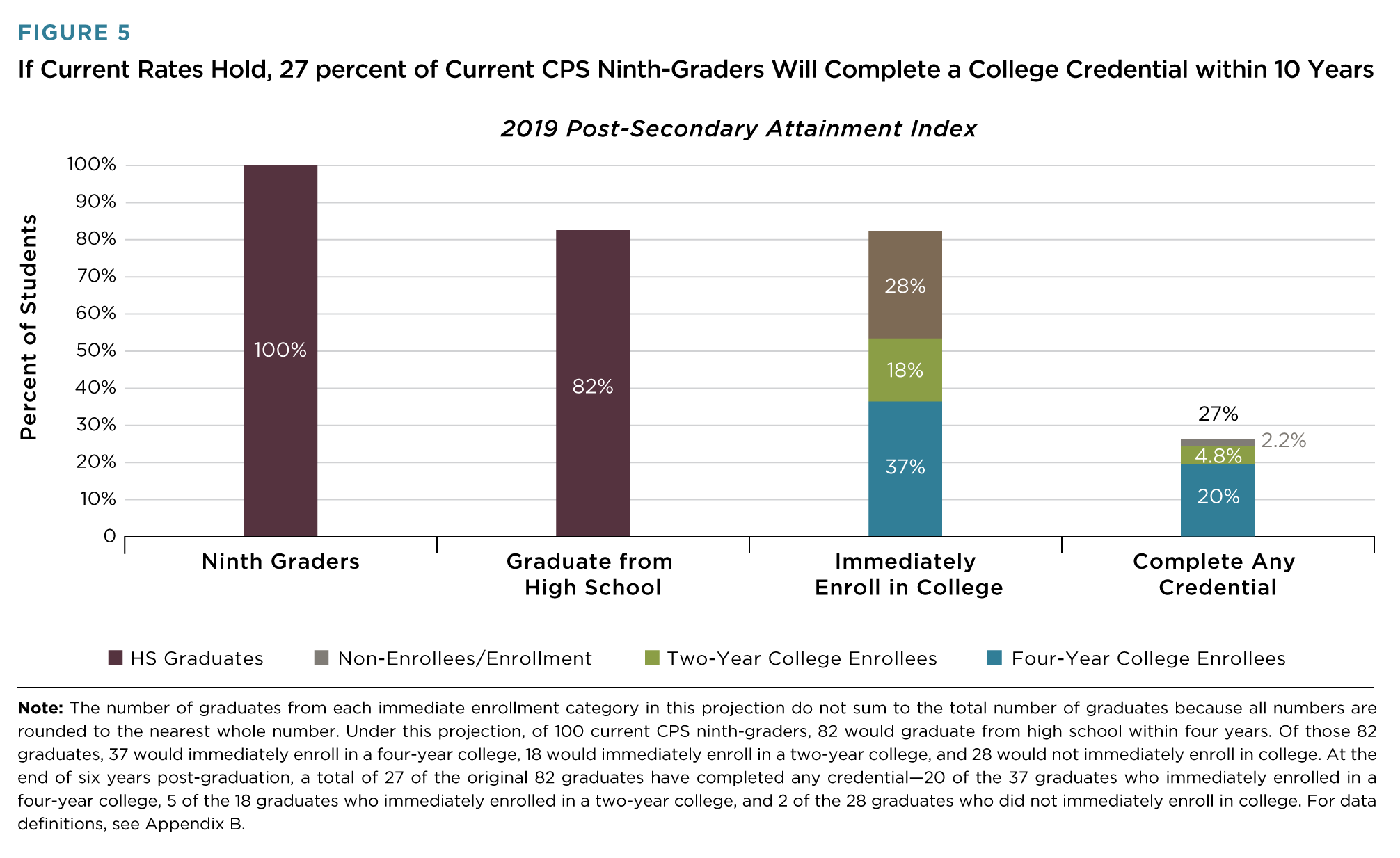 27% of CPS 9th-Graders Projected to Earn College Degree