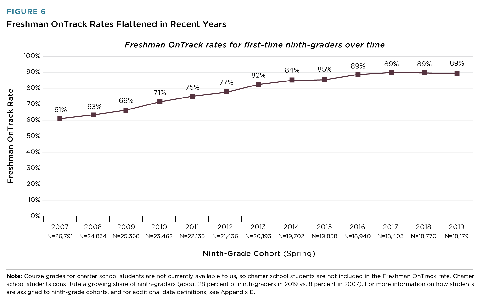 As Freshman OnTrack Increased, Graduation Increased