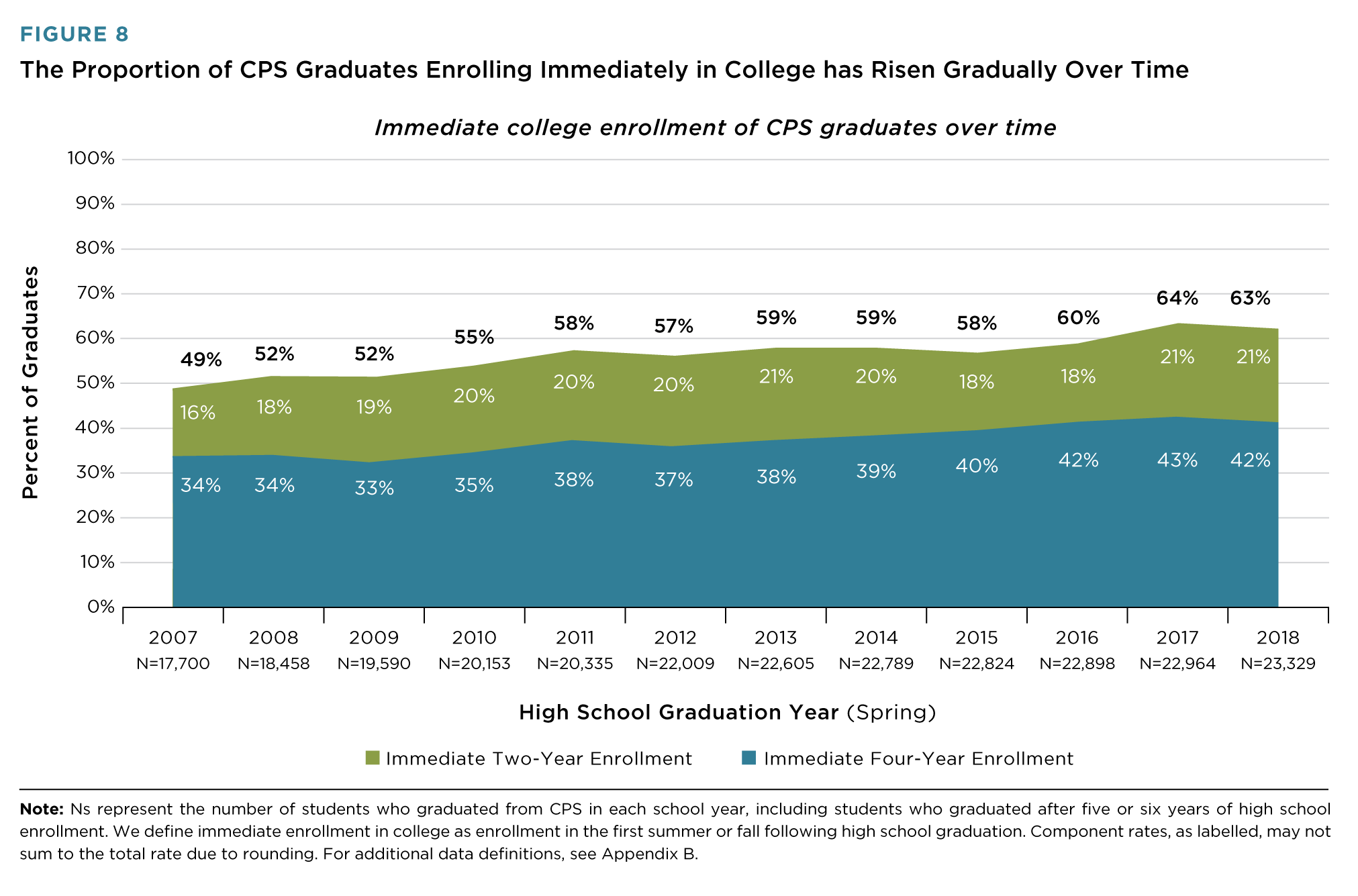 CPS College Enrollment Increasing