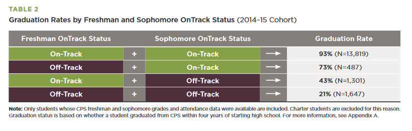 Ontrack Status Strong Predictor of Graduation