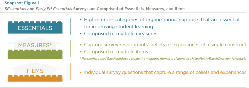 5Essentials Surveys and Early Ed Essentials Surveys are Comprised of Essentials, Measures, and Items